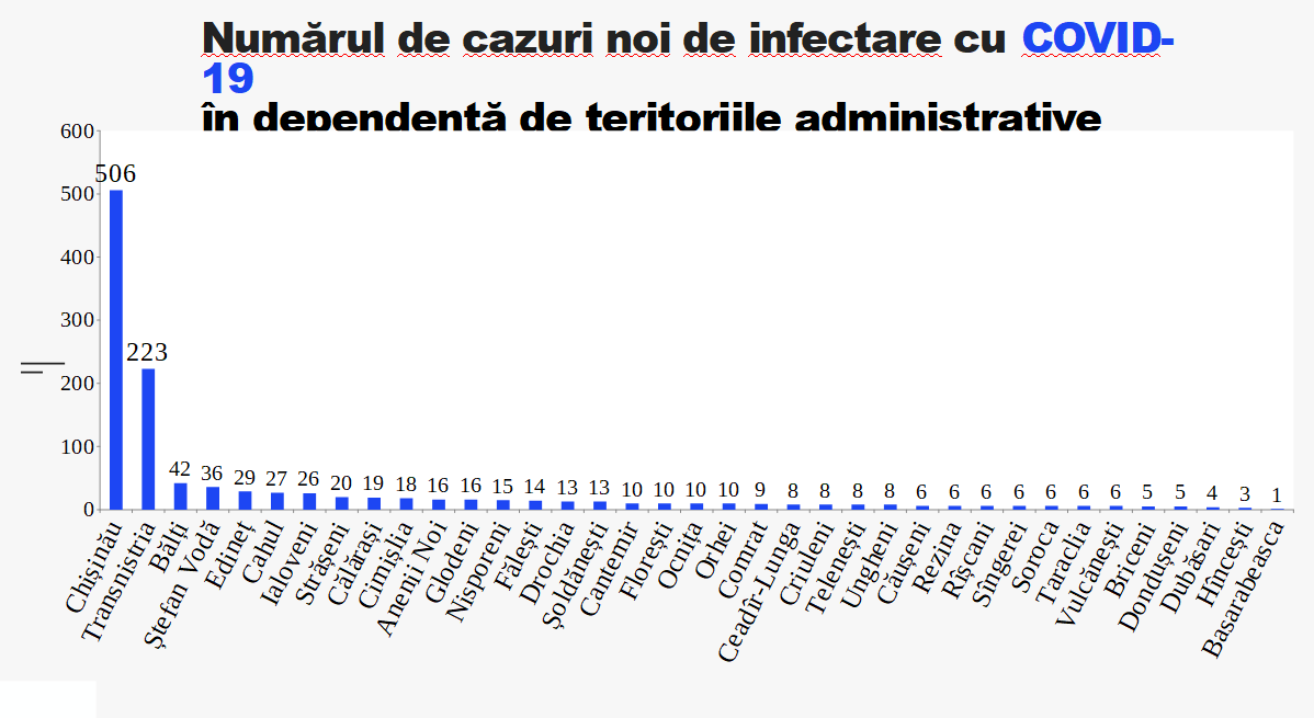 COVID-19 în Republica Moldova: Care sunt cele mai afectate raioane - FOTO